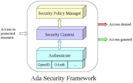 Ada Security Framework