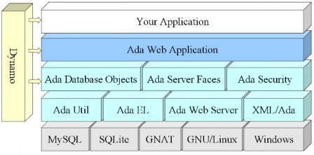 Ada Web Application Architecture