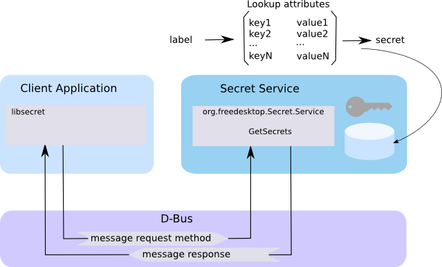 Using the Gnome and KDE Secret Service API in Ada