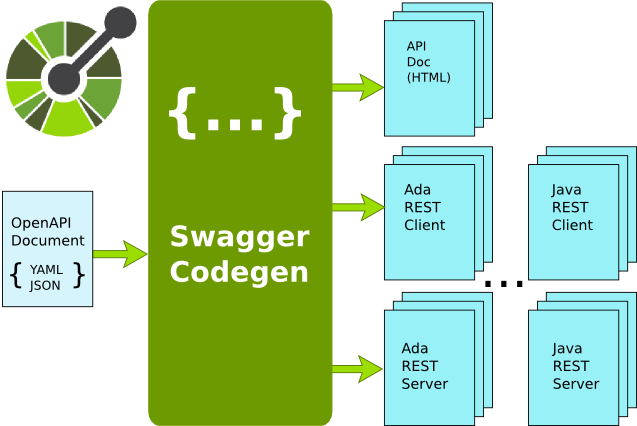 Generating a REST Ada client with OpenAPI and Swagger Codegen