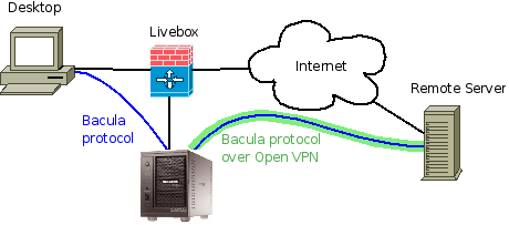 Network Backup with Bacula on a ReadyNAS