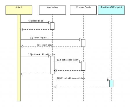 OAuth Workflow