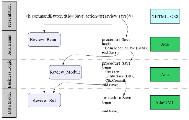 demo-awa-request-flow.png