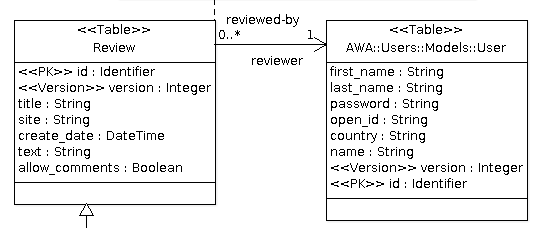 demo-awa-uml-review-table.png